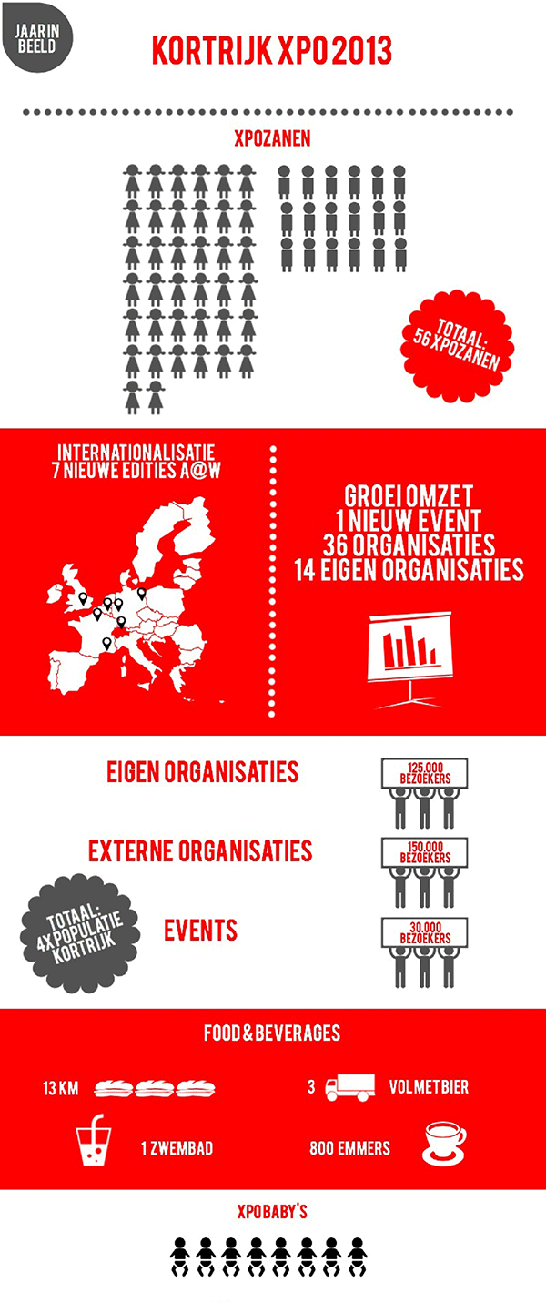 Kortrijk Xpo jaarverslag 2013